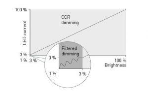 Filtered dimming is combining best practises
