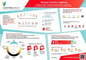 LightingEurope-HumanCentricLighting-HCL_infographic_-_20171002