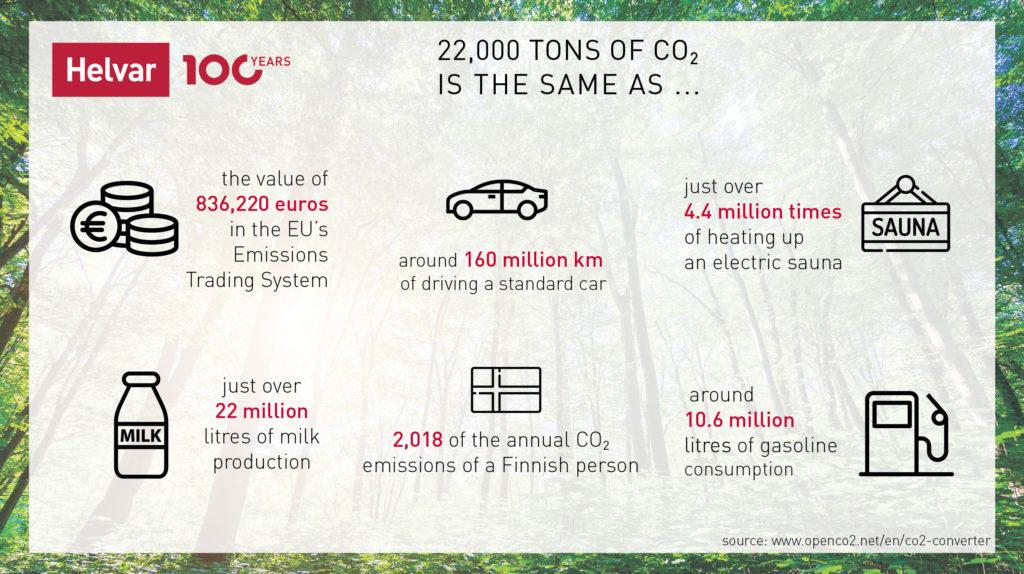 22,000 tons of co2